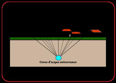 Approfondimento: ecosistema energetico